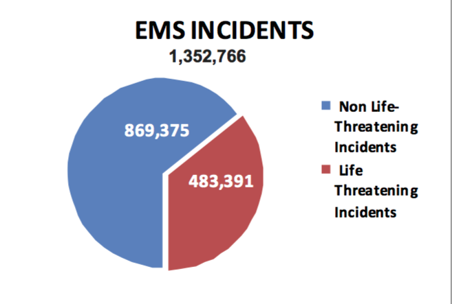 FDNY_incident_chart.png