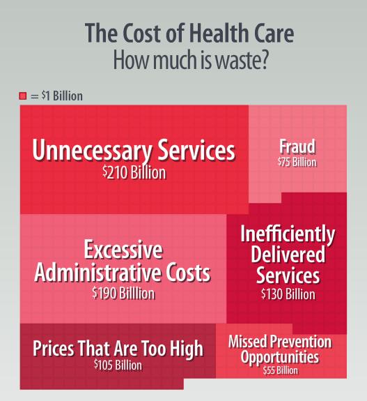 healthcare_fraud_waste_breakdown.png