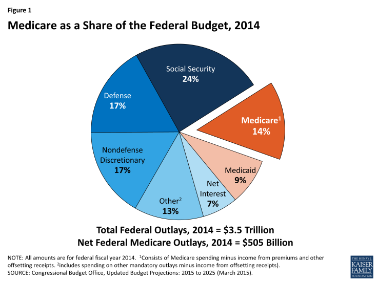 medicare_as_a_share_of_the_federal_budget.png