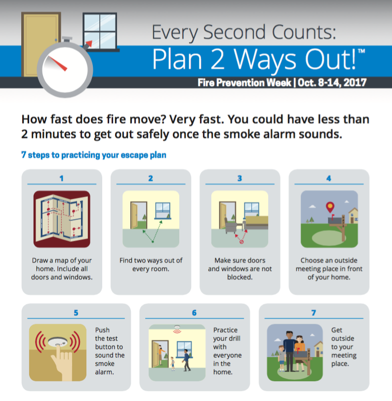 NFPA fire saftey week infographic tips.png