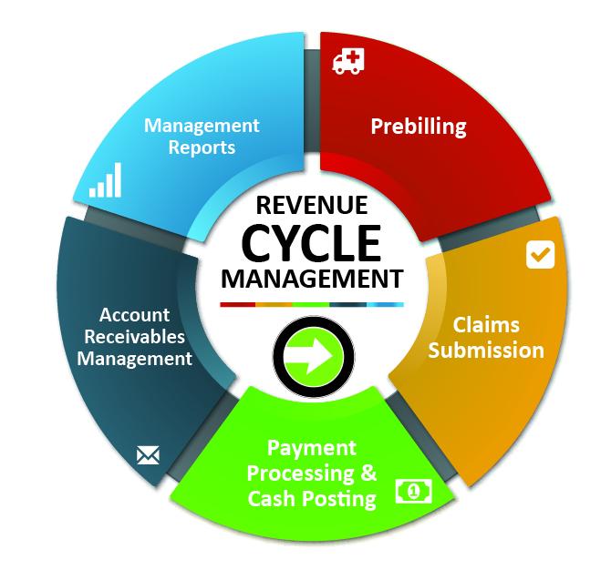 RevenueCycleManagement-HighRes.jpg